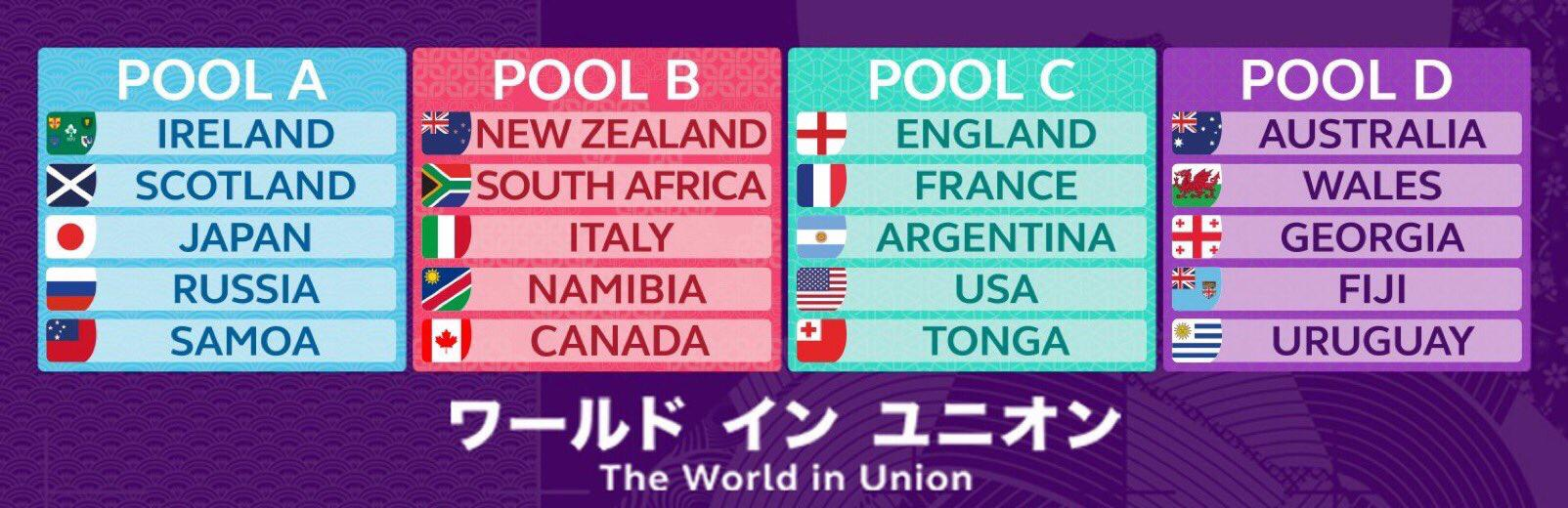 Pools RWC2019